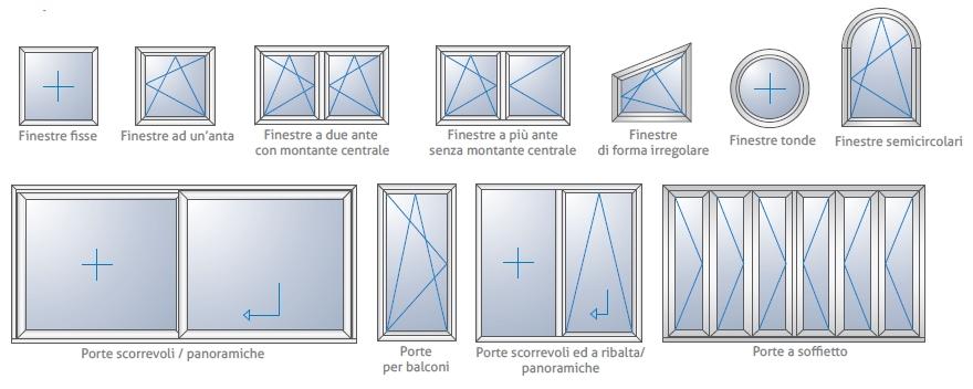 Infissi rehau profil system line - Tipi di finestre ...